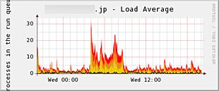 サーバ負荷(Load Average)