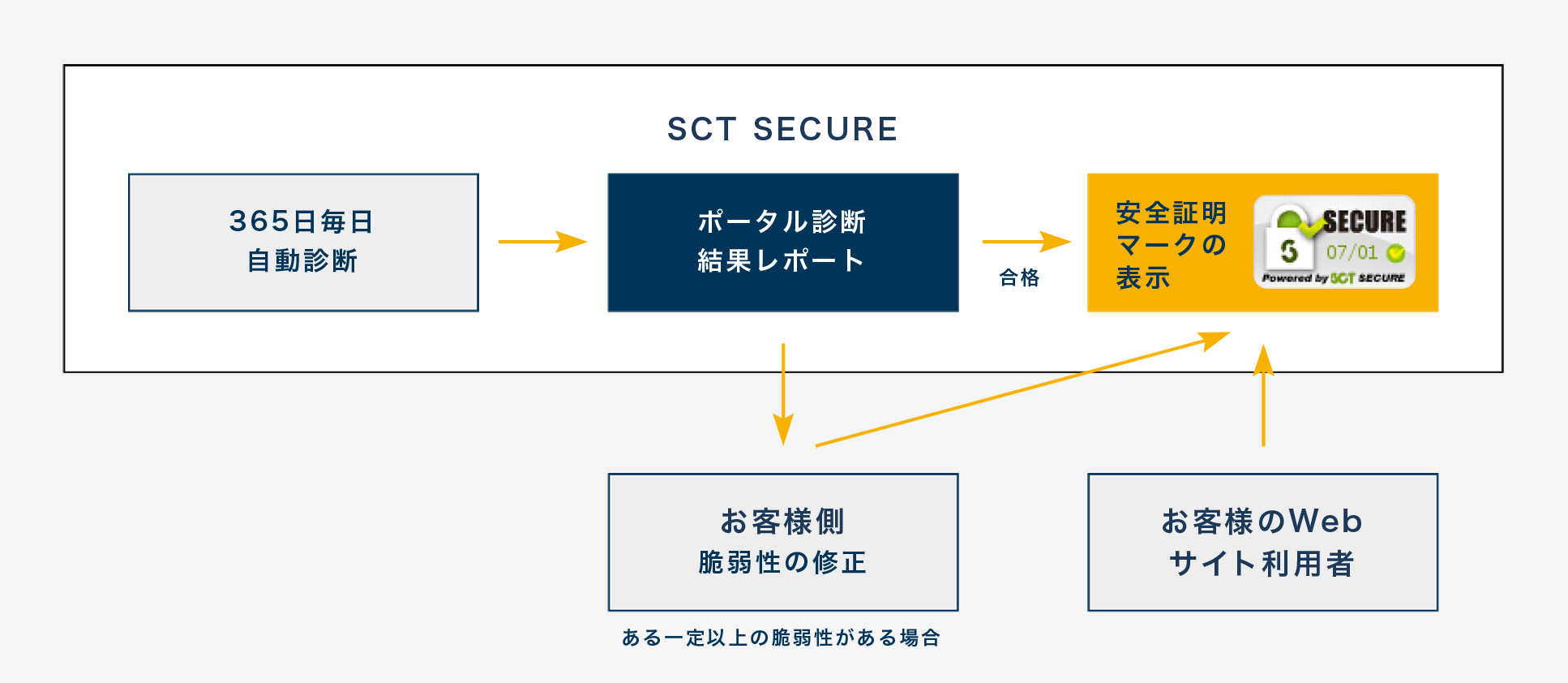 SCT SECURE LEVEL